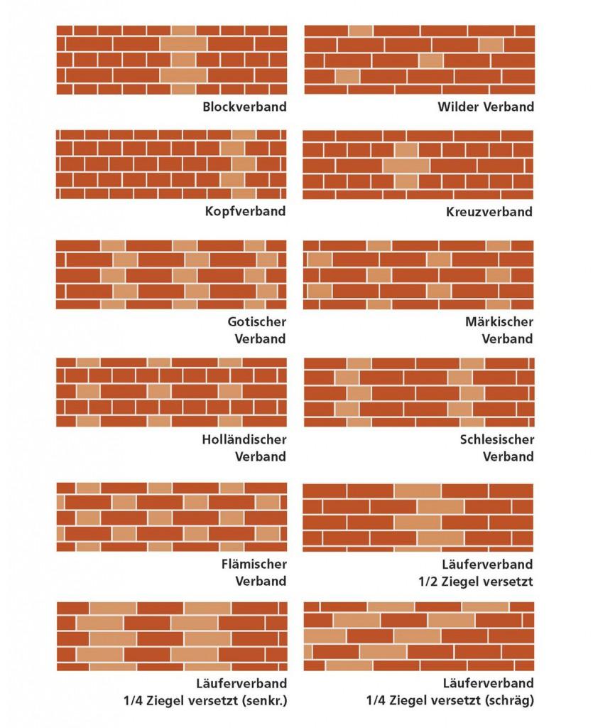 Unterschiedliche Verbände sorgen für eine variantenreiche Architektur. Grafik: tdx/Wienerberger Ziegelindustrie