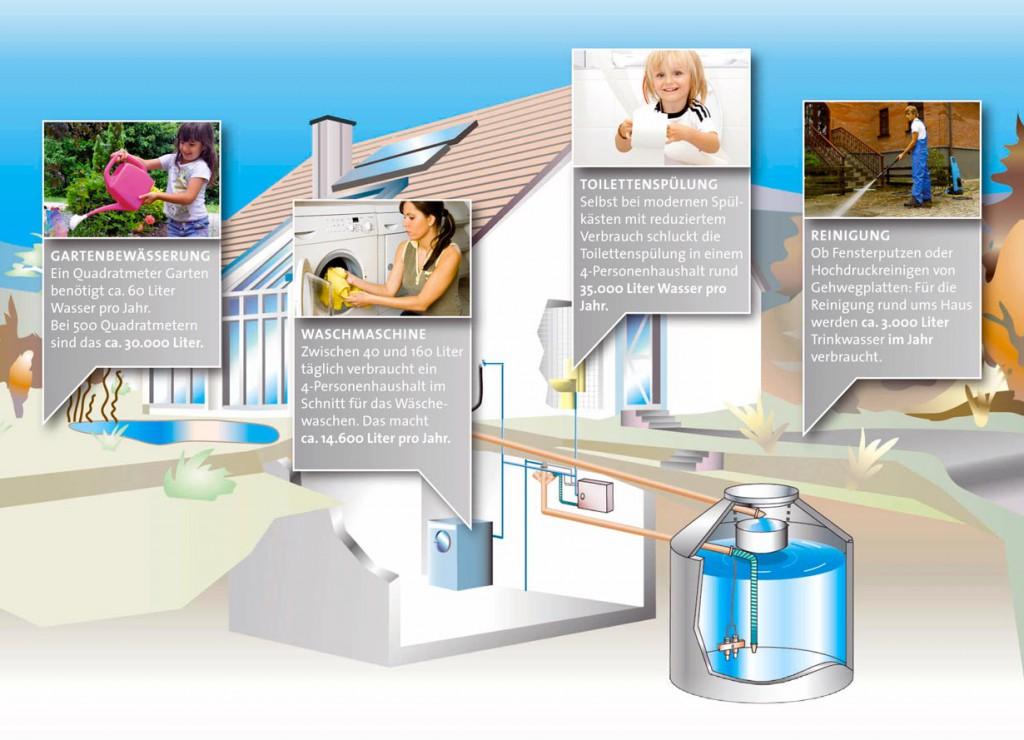 Auf Toilettenspülung, Waschmaschine, Gartenbewässerung und allgemeine Reinigungstätigkeiten entfallen rund 50% des täglichen Wasserverbrauchs. Wird dort Regenwasser genutzt, kann eine 4-köpfige Familie eine Ersparnis von rund 90.000 Litern pro Jahr erzielen. Bild: tdx/Aquaroc Betonwerke