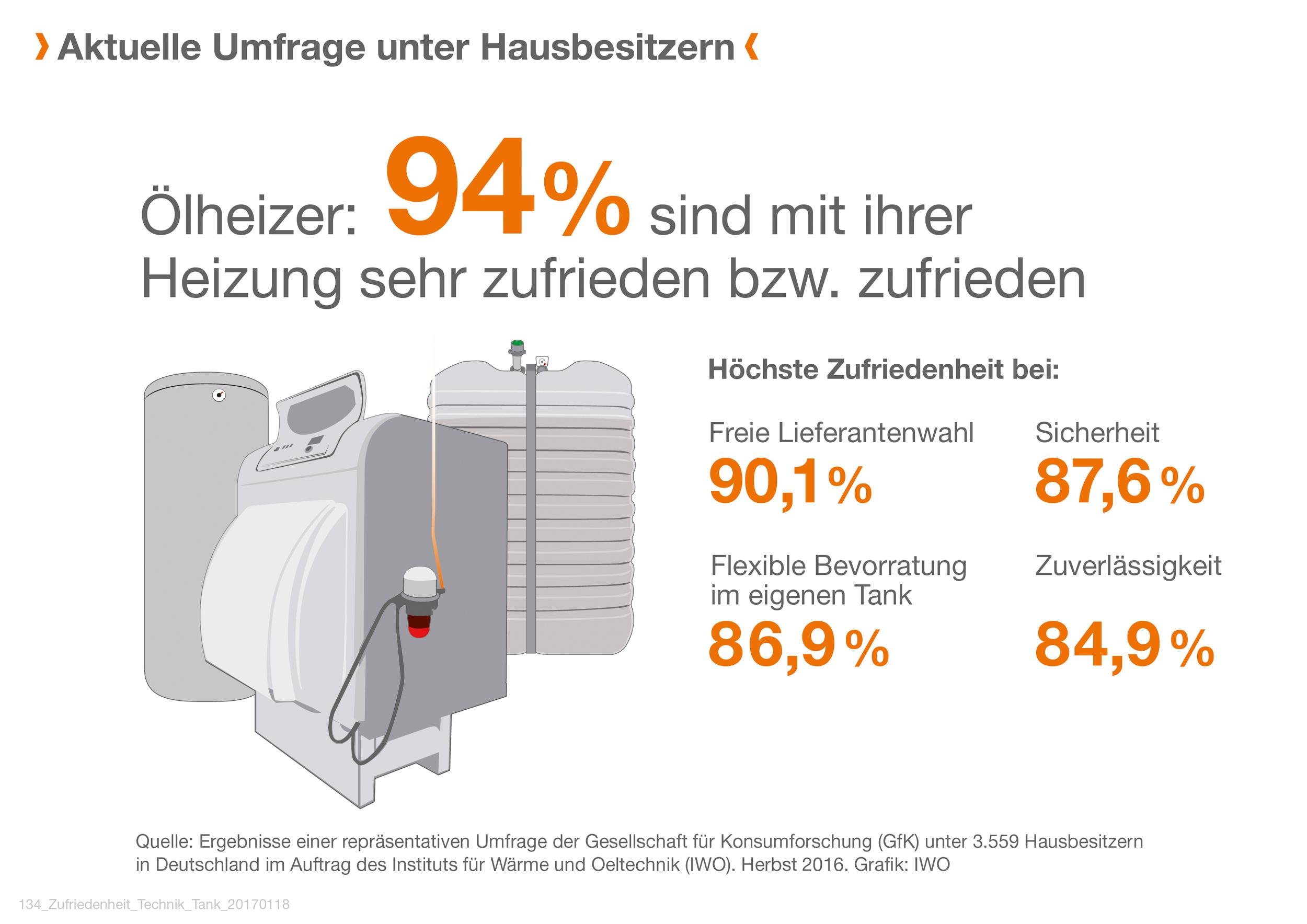 Nach wie vor versorgen Ölheizungen insgesamt rund zehn Millionen deutsche Haushalte. Sie gelten als zuverlässig bei langer Lebensdauer, ermöglichen eine freie Wahl des Heizöl-Lieferanten und sorgen dank großer Vorratstanks für Unabhängigkeit. Bildquelle: tdx/IWO